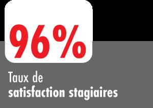 96% Taux de satisfaction des stagiaires